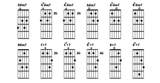 Mmm Mmm Mmm Mmm by Crash Test Dummies - Learn Guitar. …