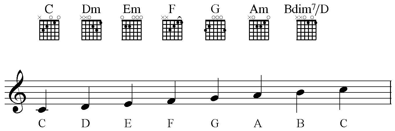 guitaar chords