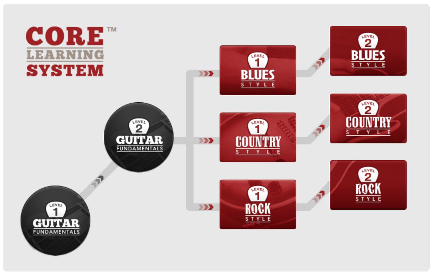 Advanced and Intermediate Guitar tricks